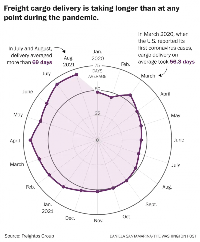 Graph showing average delivery delays from January 2020 to August 2021